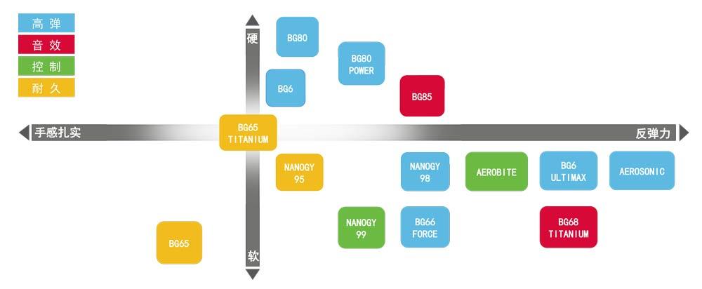 羽毛球线性能分类表-1.jpg